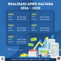 APBD 2021 Difokuskan untuk Recovery