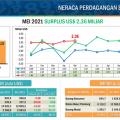 BPS : Neraca Perdagangan Indonesia Mei 2021 Surplus US$ 2,36 miliar